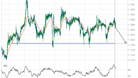 GBP/CHF down to 1.1786