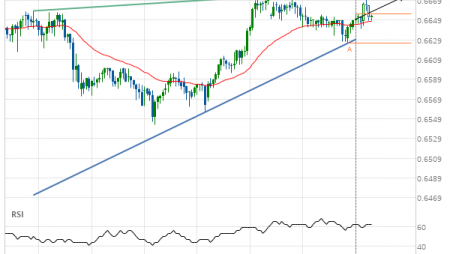 NZD/USD up to 0.6673