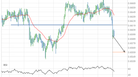 NZD/USD down to 0.6559