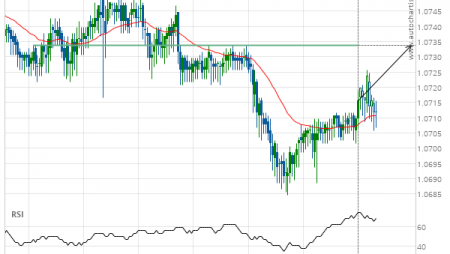 EUR/CHF up to 1.0734