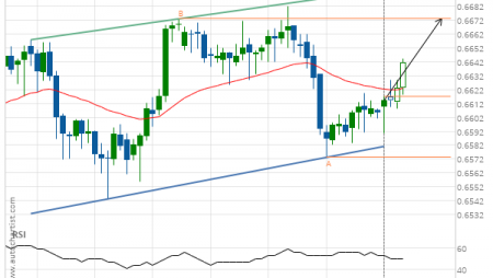 NZD/USD up to 0.6673