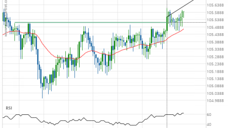 USD/JPY up to 105.7038