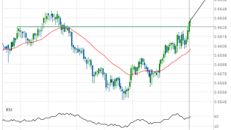 NZD/USD up to 0.6663