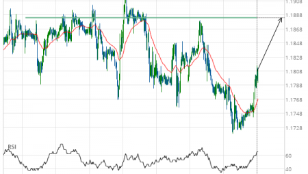 GBP/CHF up to 1.1884