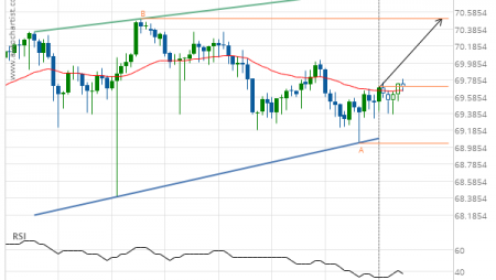 NZD/JPY up to 70.5090