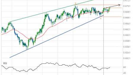 NZD/USD up to 0.6705