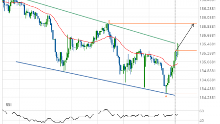 GBP/JPY up to 135.9410