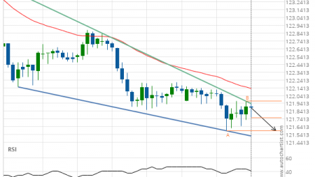 EUR/JPY down to 121.5900