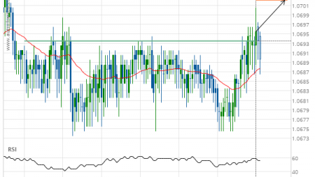 EUR/CHF up to 1.0702