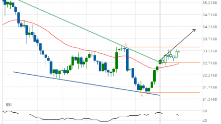 Soybean Oil up to 34.1119