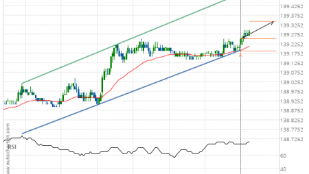 10 year T-Note up to 139.2188
