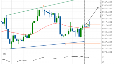 Gold Front Month up to 1939.4000