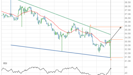 Exxon Mobil Corp. (XOM) up to 35.40