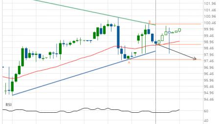Jpmorgan Chase & Co. (JPM) down to 97.55