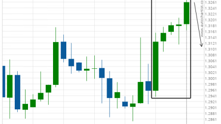 GBP/USD excessive bullish movement