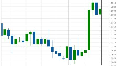 EUR/CHF excessive bearish movement