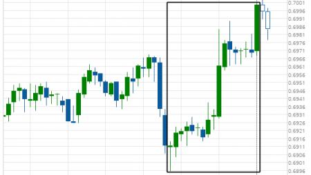 NZD/USD excessive bearish movement