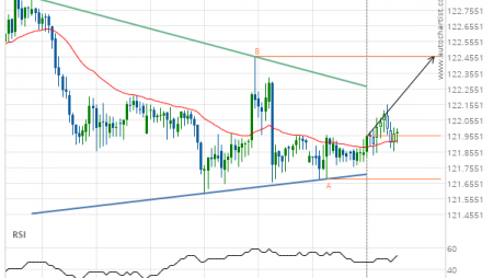 EUR/JPY up to 122.4600