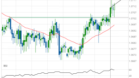EUR/CHF up to 1.0720