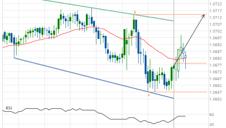 EUR/CHF up to 1.0714