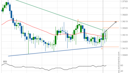 GBP/NZD up to 1.9618