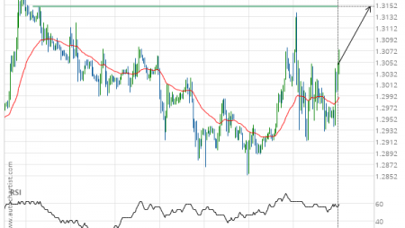 GBP/USD up to 1.3150
