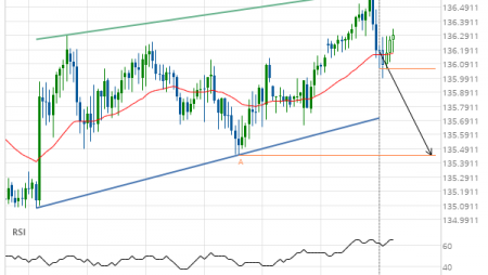 GBP/JPY down to 135.4470