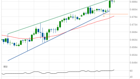 NZD/USD up to 0.6855