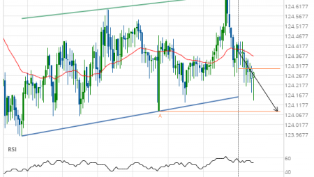 EUR/JPY down to 124.0850