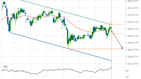 XAU/USD down to 1855.3000