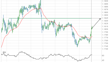 EUR/USD up to 1.1847