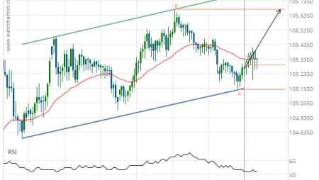 USD/JPY up to 105.6760