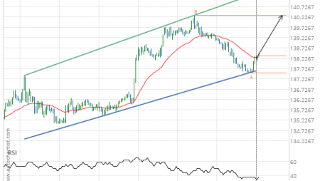 GBP/JPY up to 140.3120