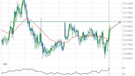 EUR/JPY up to 124.0330