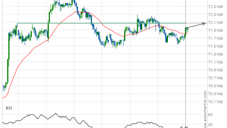 NZD/JPY up to 72.0850