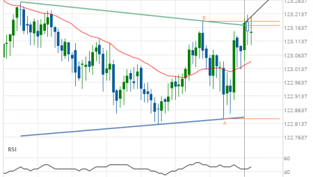 EUR/JPY up to 123.2877