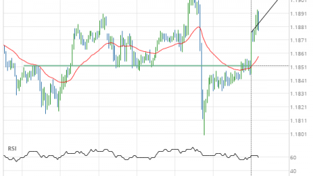 EUR/USD up to 1.1905