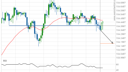 USD/JPY down to 104.1775