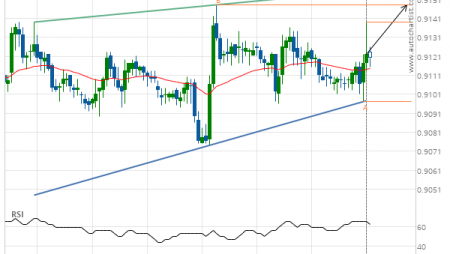 USD/CHF up to 0.9148