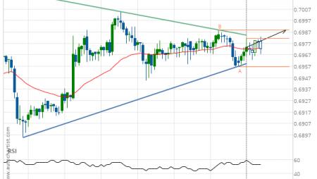 NZD/USD up to 0.6989