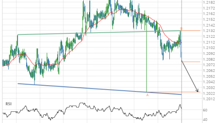 GBP/CHF down to 1.2023