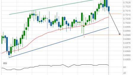 NZD/USD down to 0.6985