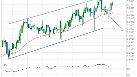 NZD/USD down to 0.6998