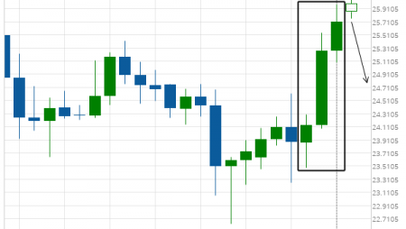 Silver Front Month excessive bullish movement