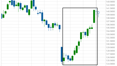 Feeder Cattle Front Month excessive bearish movement