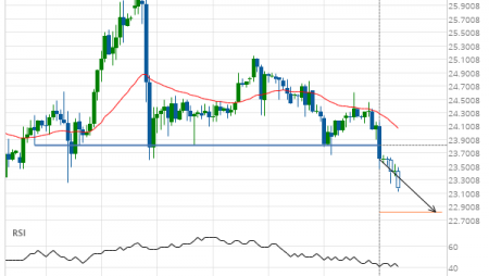 Silver Front Month down to 22.8190