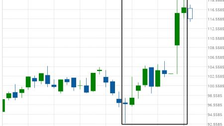 Jpmorgan Chase & Co. (JPM) excessive bearish movement