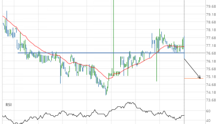 Merck & Co. Inc. () down to 75.04