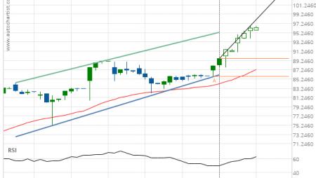Chevron (CVX) up to 89.10