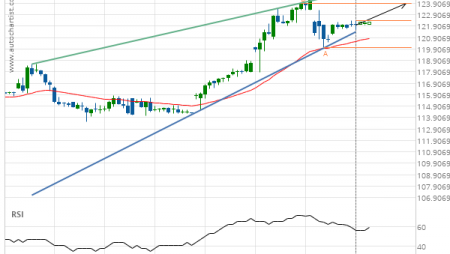 Jpmorgan Chase & Co. (JPM) up to 123.93